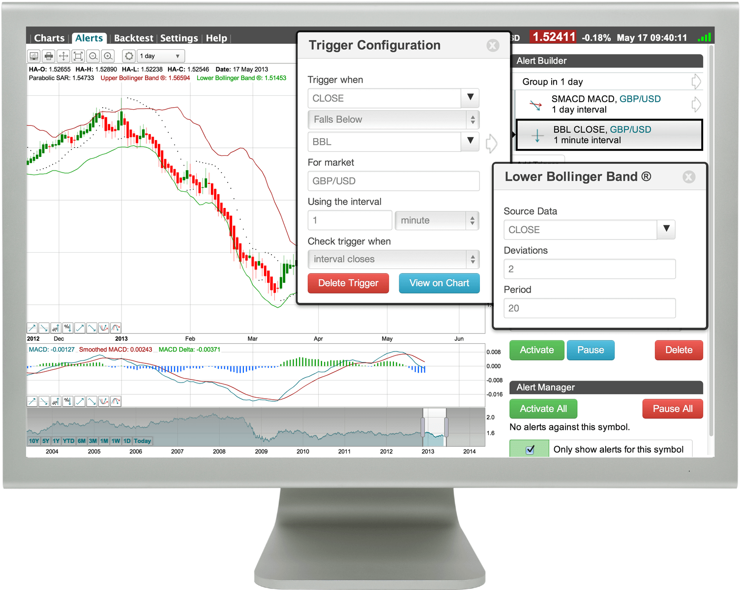 Technical Analysis Alerts